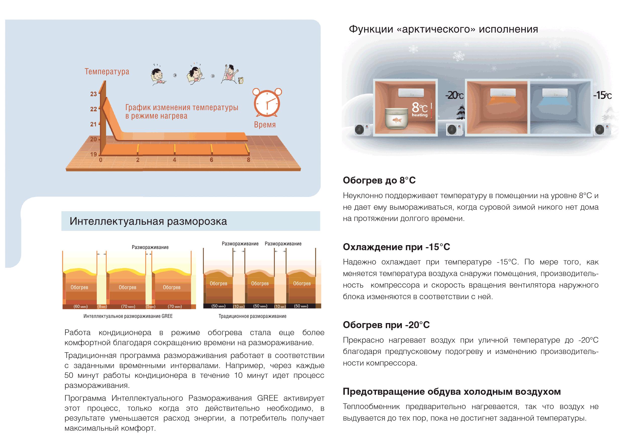 бытовой кондиционер gree в алматы
