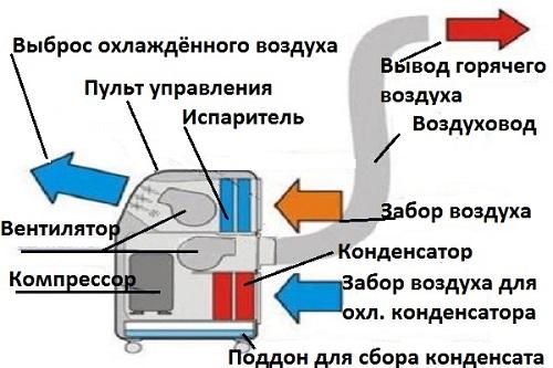 Мобильный кондиционер ремонт своими руками 61